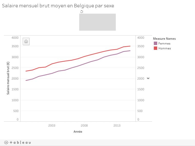 Salaire mensuel brut moyen en Belgique par sexe