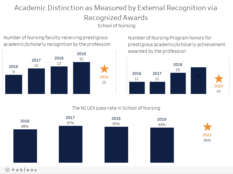 Academic distinction as measured by extenal recognition via recognized awards School of Nursing