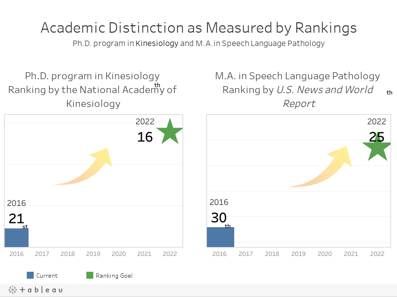 Academic distinction as measured by rankingsPh.D. program in Kinesilogy and M.A.in Speech Language Pathology