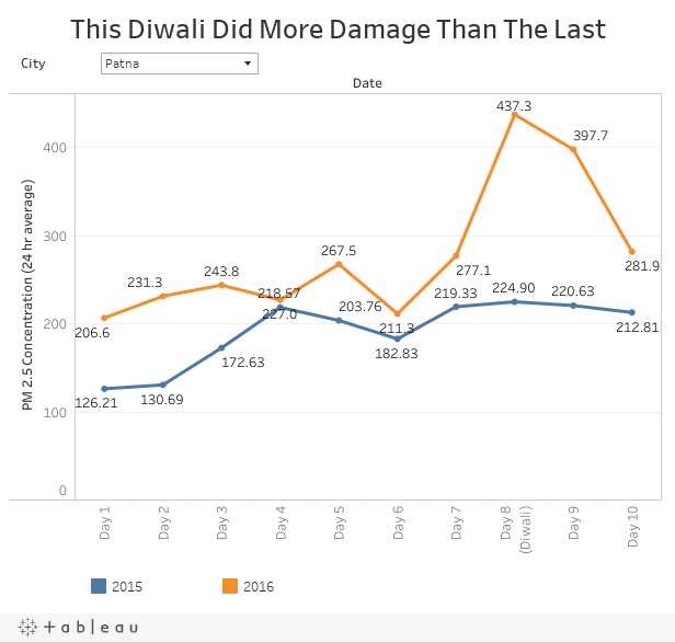 This Diwali Did More Damage Than The Last