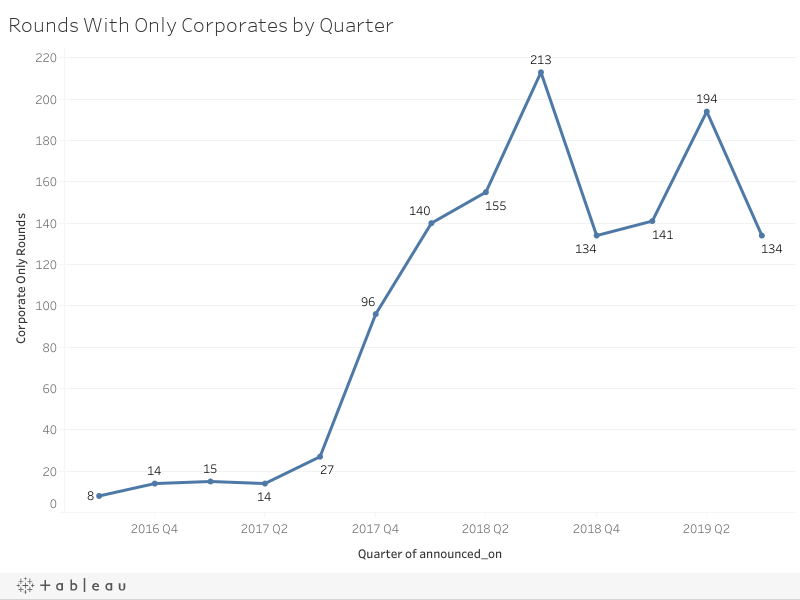 Rounds With Only Corporates by Quarter