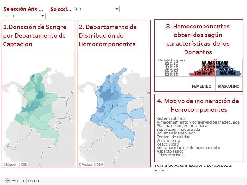 DONACION, DISTRIBUCION E INCINERACION DE HEMOCOMPONENTES.SIHEVI