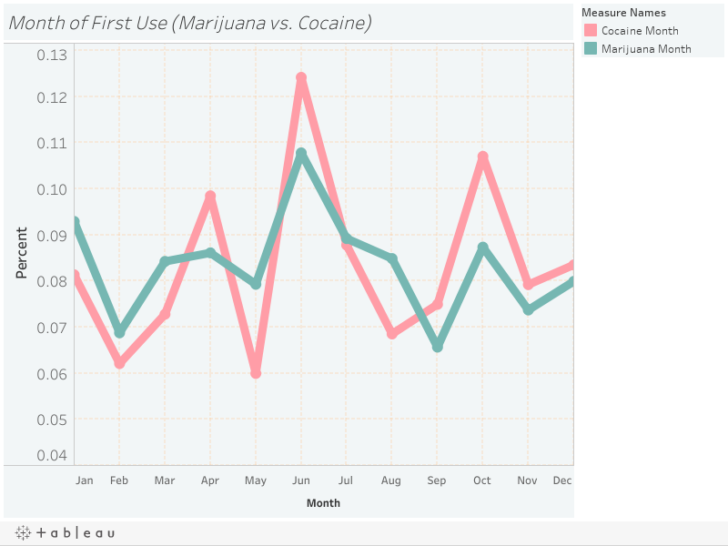 Month of First Use (Marijuana vs. Cocaine)