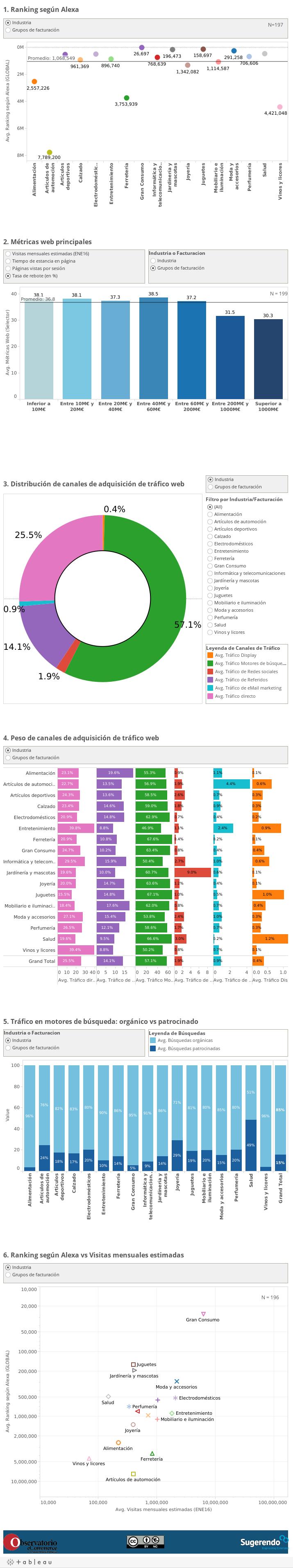 Comparativa métricas web eCommerce Benchmark Spain