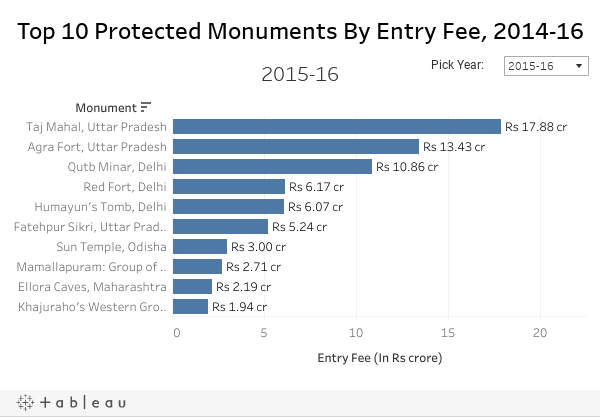 Top 10 Protected Monuments By Entry Fee, 2014-16