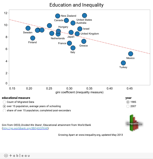 educational inequality in the u s This is according to a new report by a commission that includes three stanford inequality in schools threatens us to remove inequality in education.