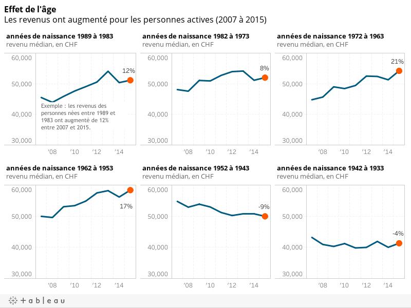 Effet de l'âgeLes revenus ont augmenté pour les personnes actives (2007 à 2015)