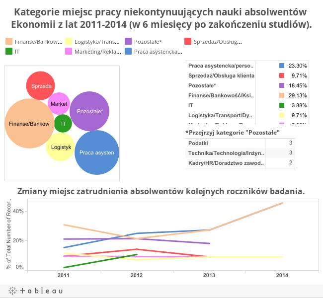 Kategorie miejsc pracy niekontynuujących nauki absolwentów Ekonomii z lat 2011-2014 (w 6 miesięcy po zakończeniu studiów).