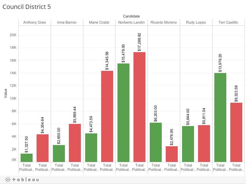 Council District 5
