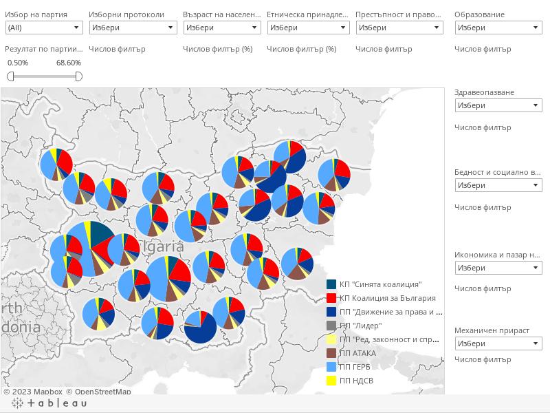 Парламентарни избори 2009 - dashboard