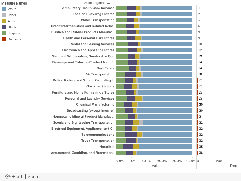 Racial Parity by Industry Subcategory