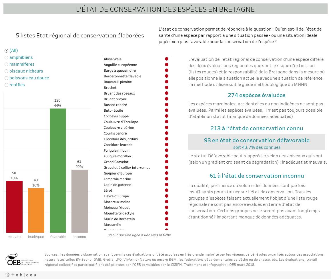 L'état de conservation des espèces en Bretagne