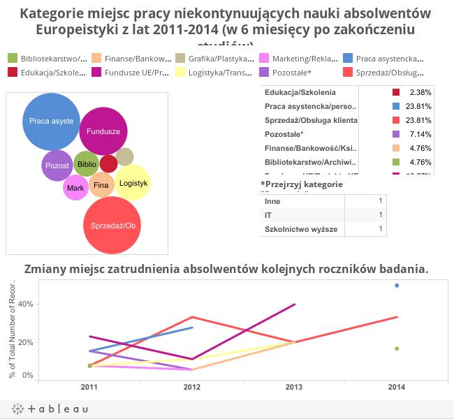 Kategorie miejsc pracy niekontynuujących nauki absolwentów Europeistyki z lat 2011-2014 (w 6 miesięcy po zakończeniu studiów).