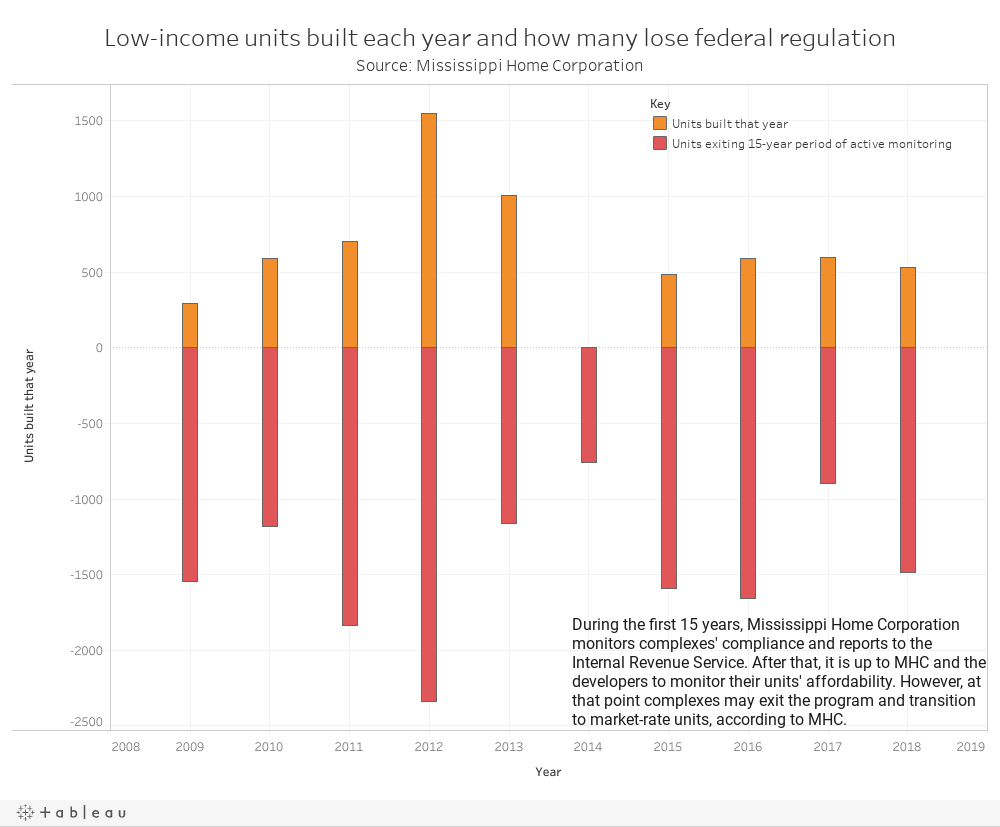 Low-income units built each year and how many lose federal regulationSource: Mississippi Home Corporation