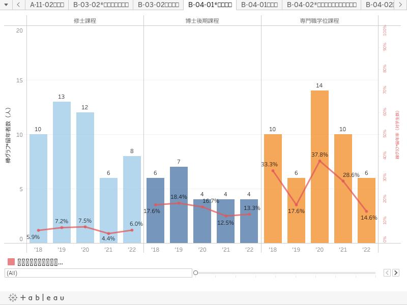 B-04-01*留年者数 ※2014年以降の集計