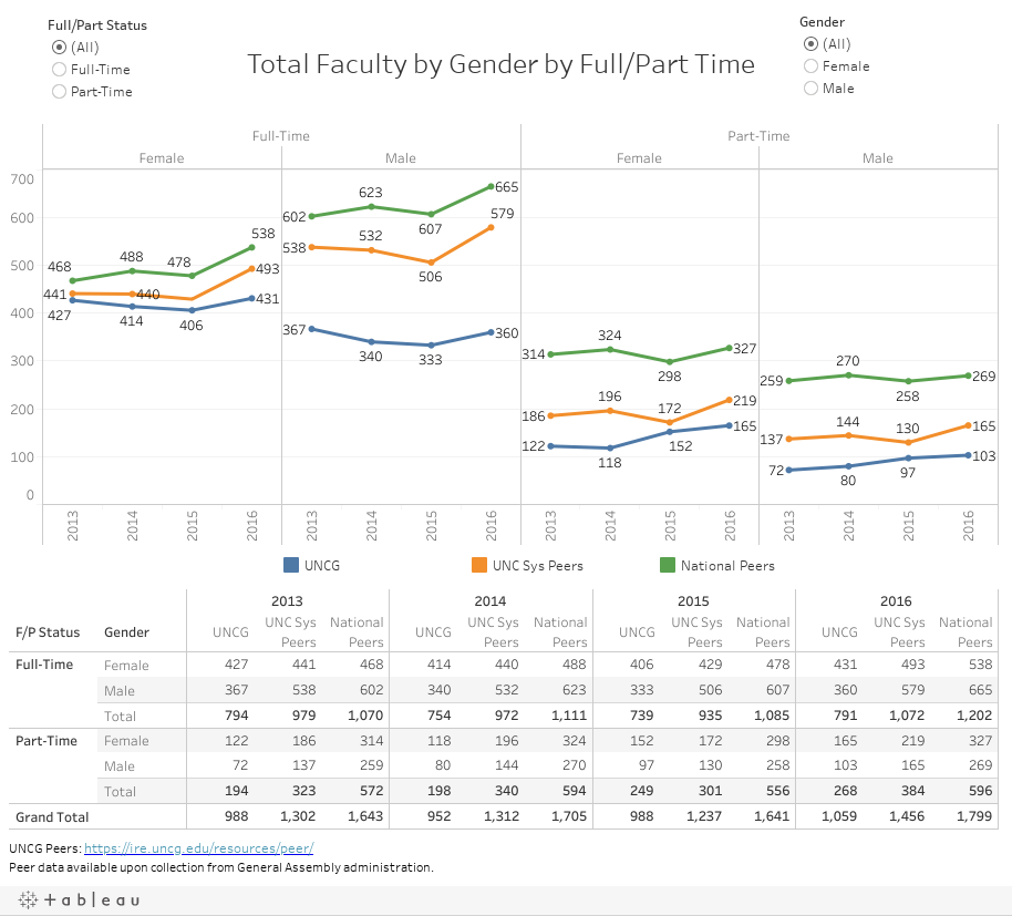 Total Faculty by Gender by Full/Part Time