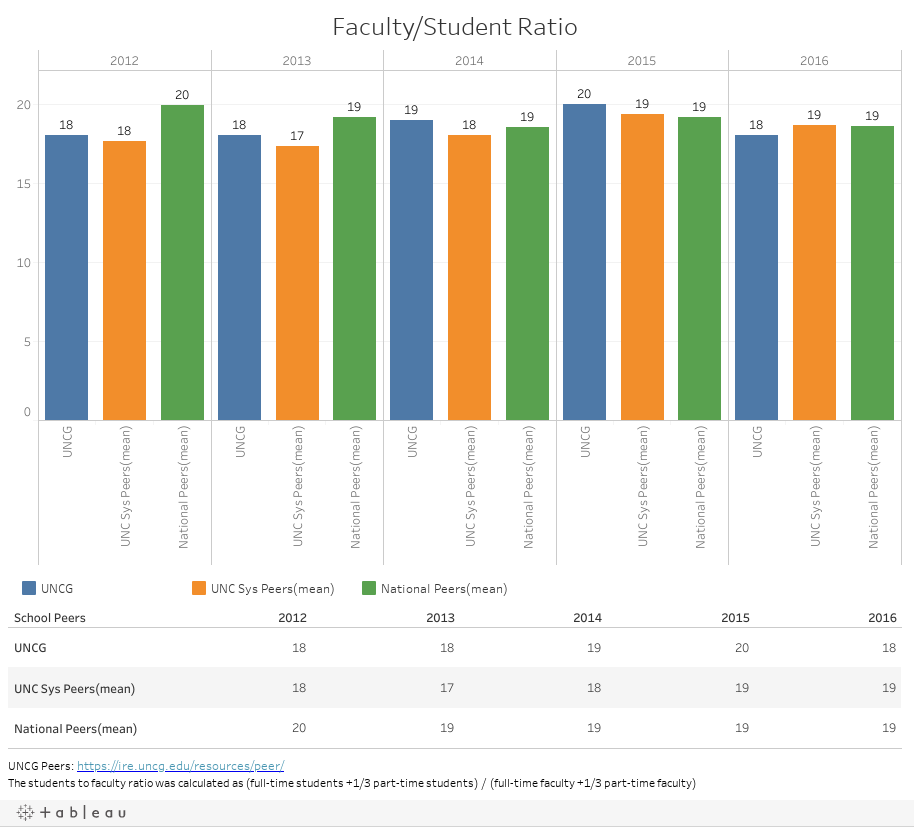 Faculty/Student Ratio