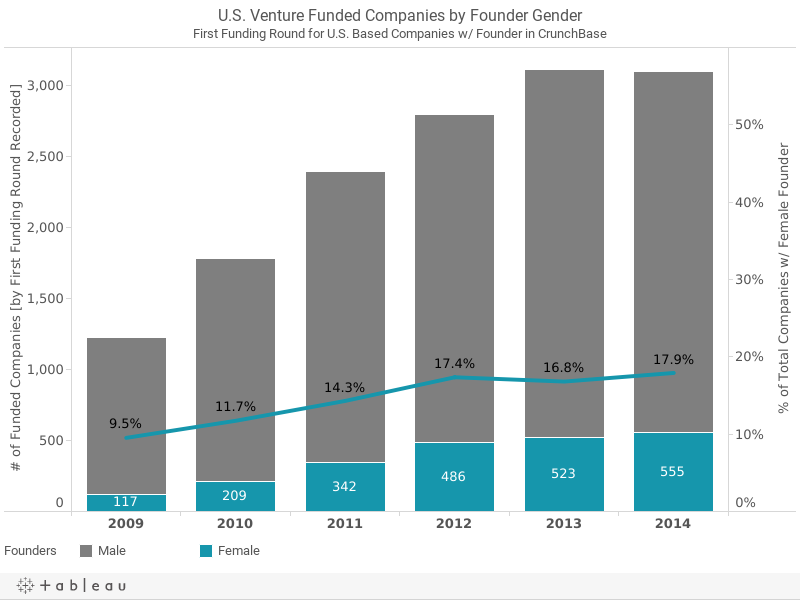 U.S. Venture Funded Companies by Founder GenderFirst Funding Round for U.S. Based Companies w/ Founder in CrunchBase