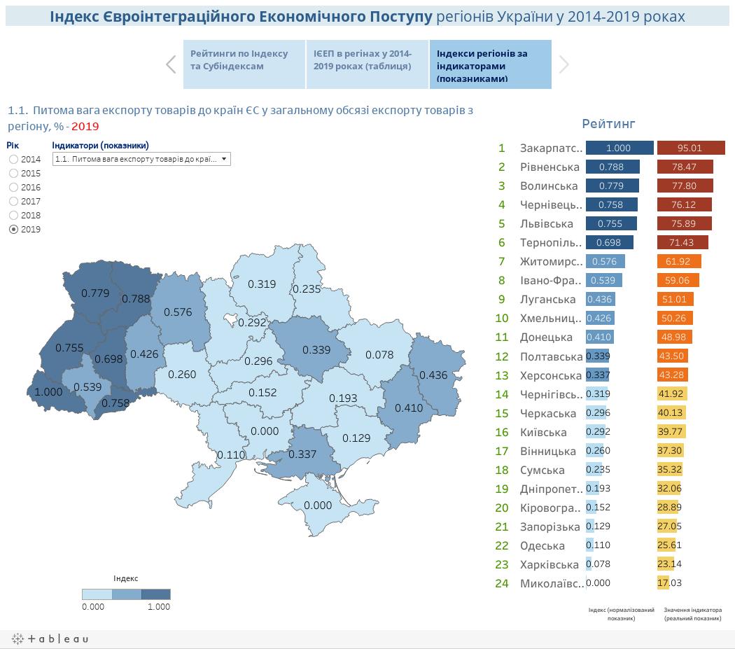 Індекс Євроінтеграційного Поступу регіонів України у 2014-2019 роках