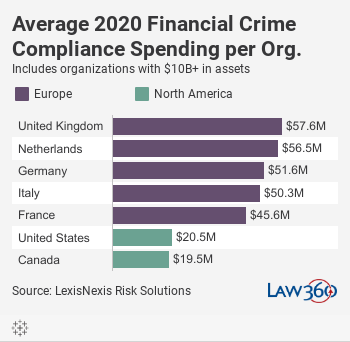 Average 2020 Financial Crime Compliance Spending per Org.Includes organizations with $10B+ in assets