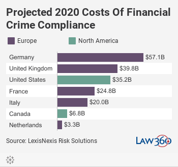 Projected 2020 Costs Of Financial Crime Compliance