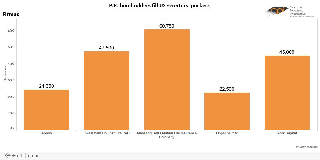P.R. bondholders fill US senators' pockets