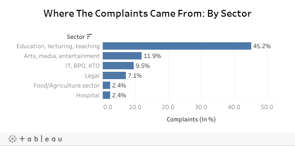Where The Complaints Came From: By Sector