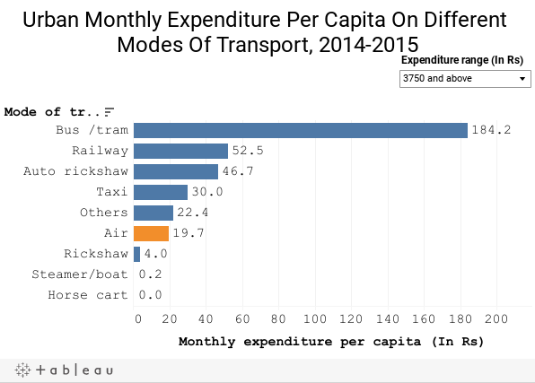 Urban Monthly Expenditure Per Capita On Different Modes of Transport, 2014-2015