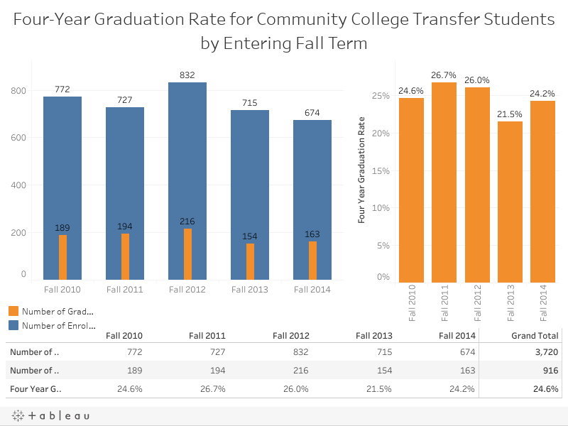 Four-Year Graduation Rate for Community College Transfer Studentsby Entering Fall Term