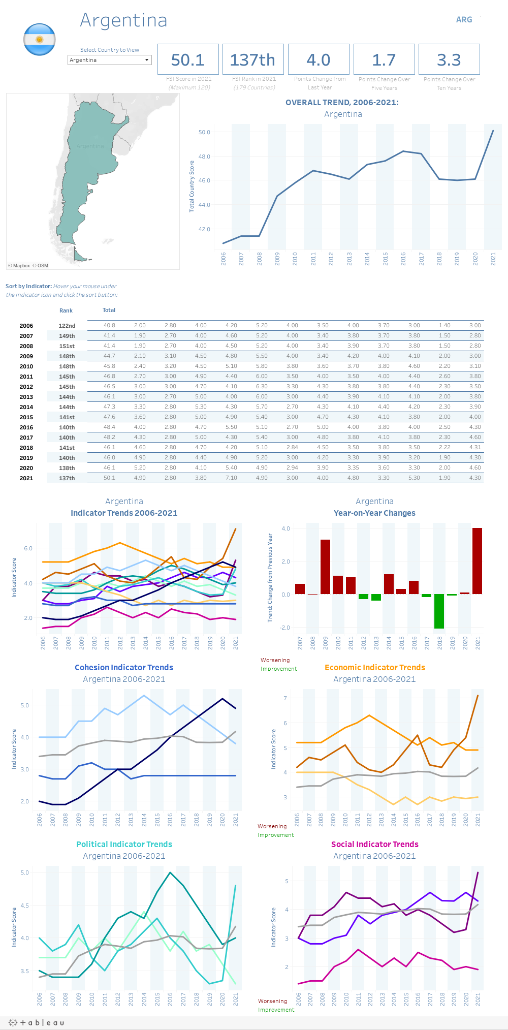 Dashboard: Country Stats