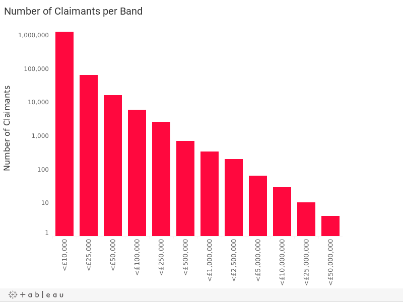 Number of claimants per band