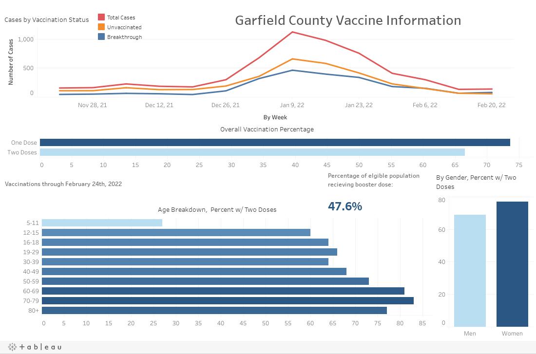 Garfield County Vaccine Info