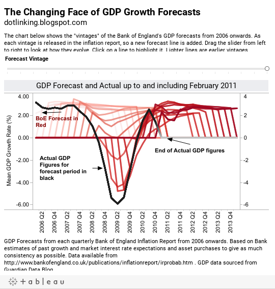 The Changing Face of GDP Growth Forecasts dotlinking.blogspot.com