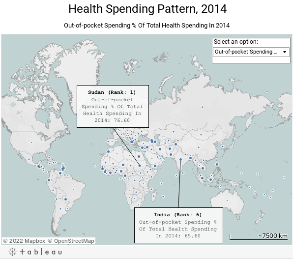 Health Spending Pattern, 2014