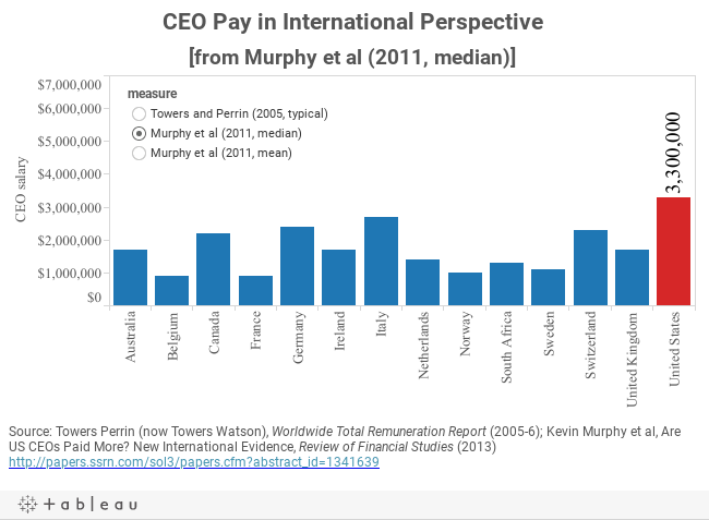 CEO Pay in International Perspective