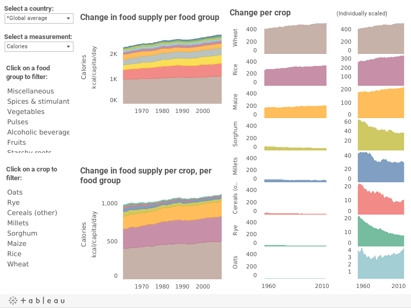 Country ExplorationSelect a country and a measurement to view changes in the contribution of crops to national food supplies.Choose a food group for detailed changes for each crop commodity.