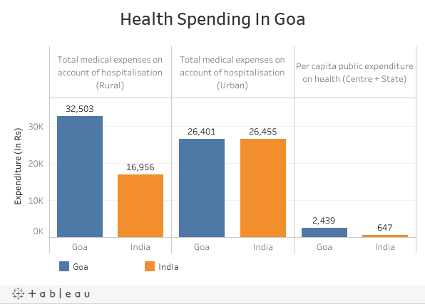 Health Spending In Goa