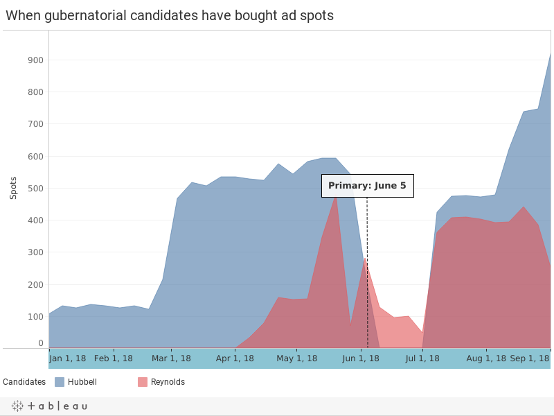 When gubernatorial candidates have bought ad spots