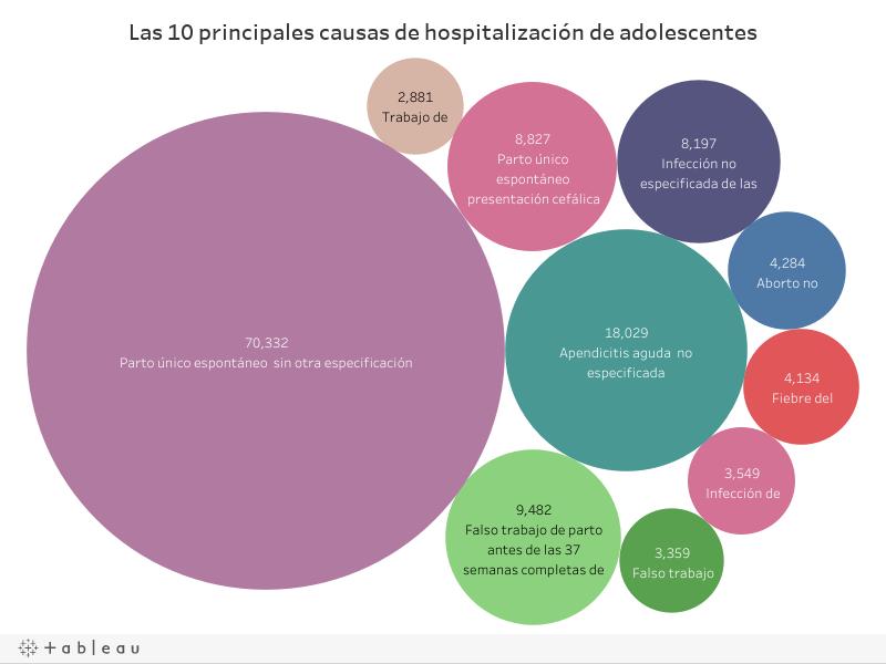 10 causas