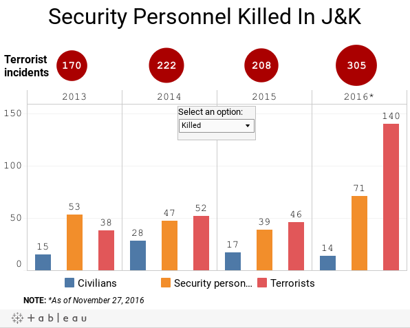 Security Personnel Killed In J&K
