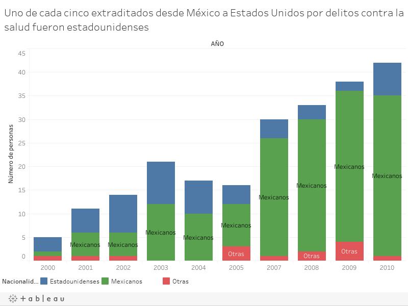 Uno de cada cinco extraditados desde Mexico a Estados Unidos por delitos contra la salud fueron estadounidenses