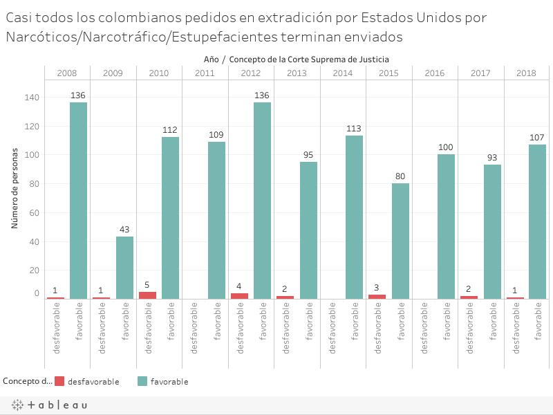 Casi todos los colombianos pedidos en extradición por Estados Unidos por Narcóticos/Narcotráfico/Estupefacientes terminan enviados
