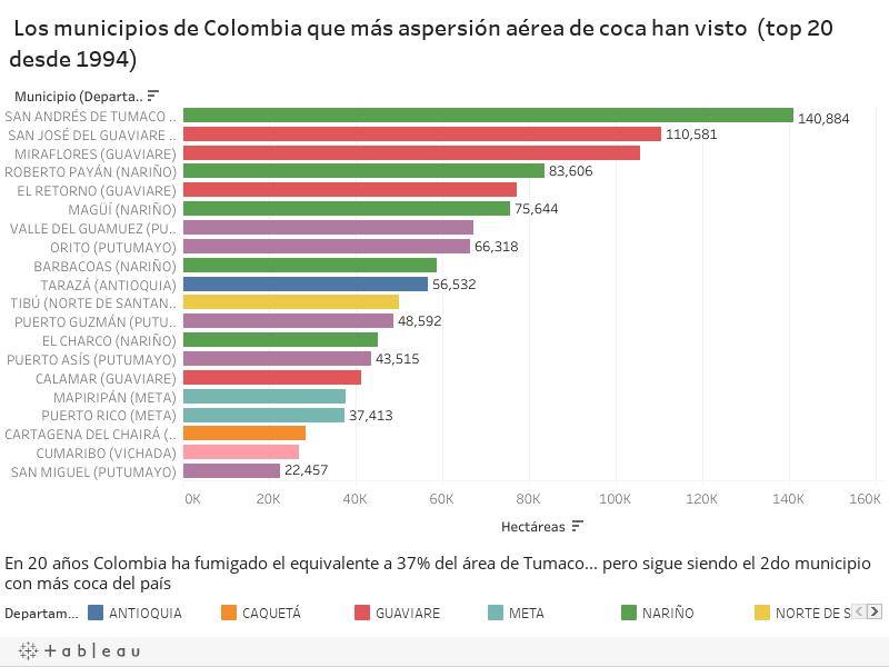 Los municipios de Colombia que más aspersión aérea de coca han visto  (top 20)