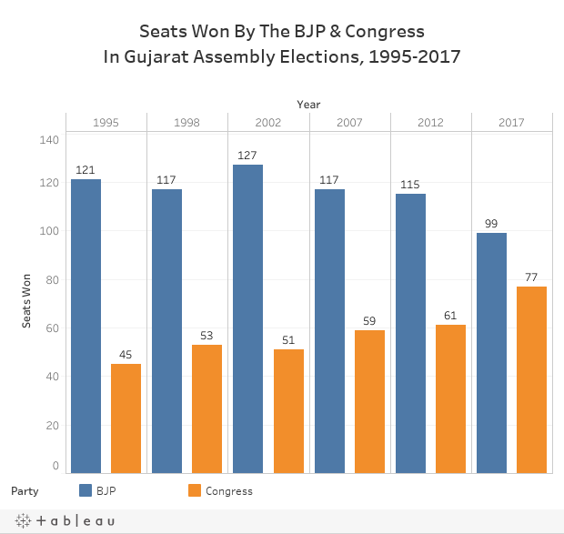 Seats Won By The BJP & CongressIn Gujarat Assembly Elections, 1995-2017