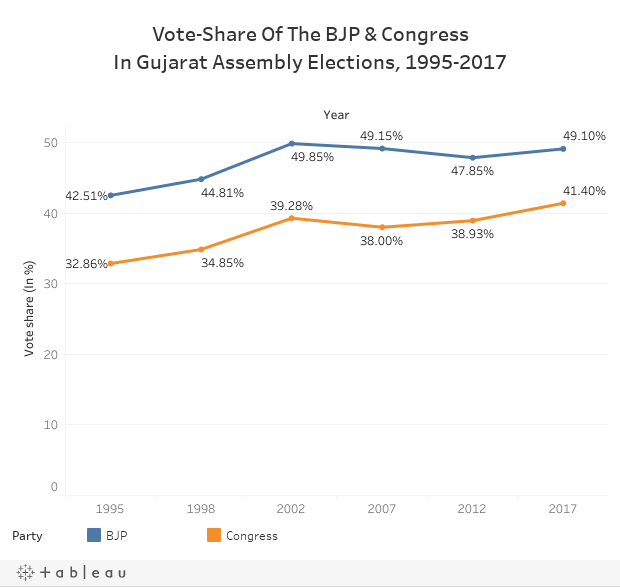 Vote-Share Of The BJP & CongressIn Gujarat Assembly Elections, 1995-2017