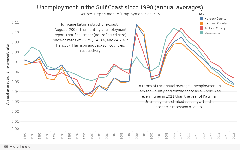 Unemployment in the Gulf Coast since 1990 (annual averages)Source: Department of Employment Security
