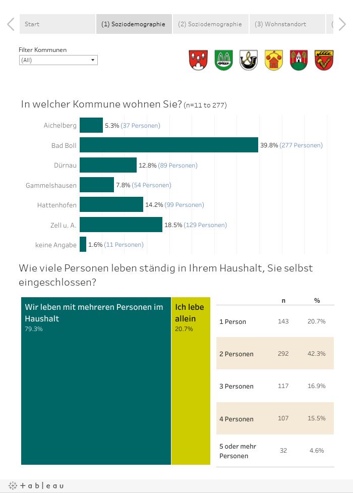 Haushaltsbefragung GVV Bad Boll 2017