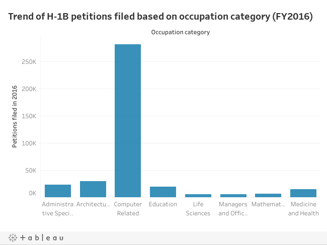 India's H-1B visa conundrum in eight charts - The Hindu