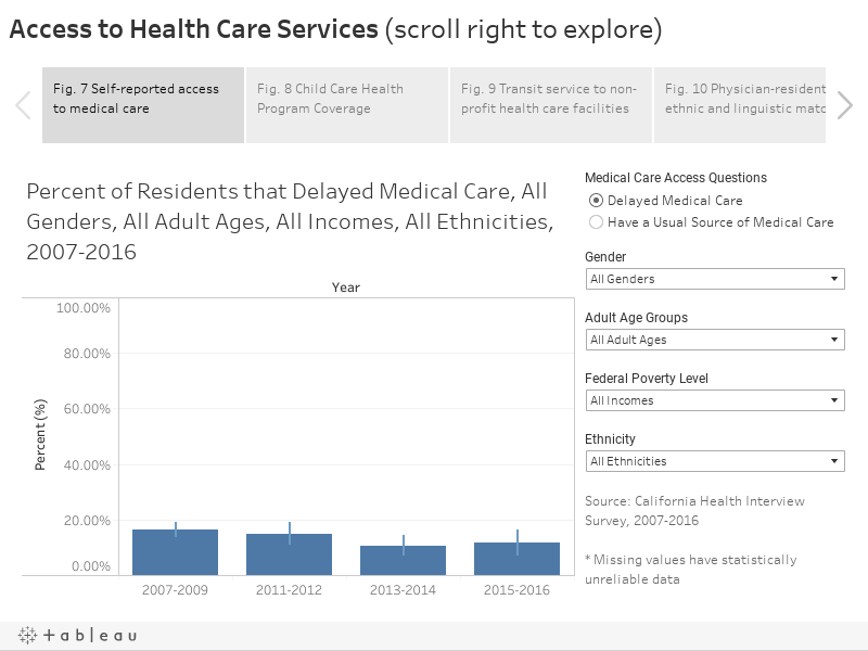 Access to Health Care Services (scroll right to explore)