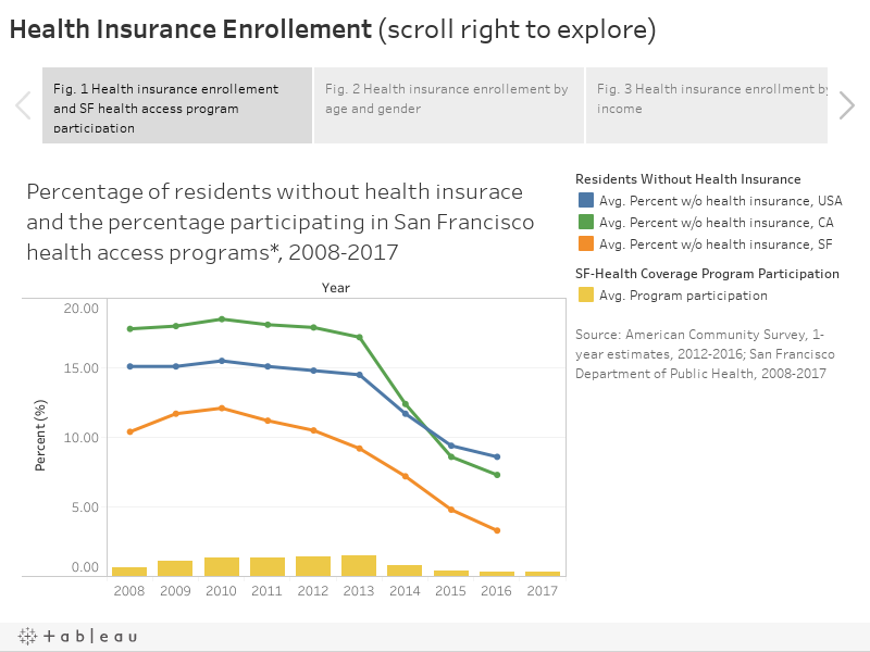 Health Insurance Enrollement (scroll right to explore)